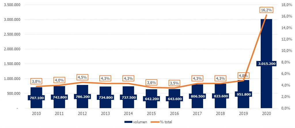 Evolución del número de ocupados y porcentaje del teletrabajo