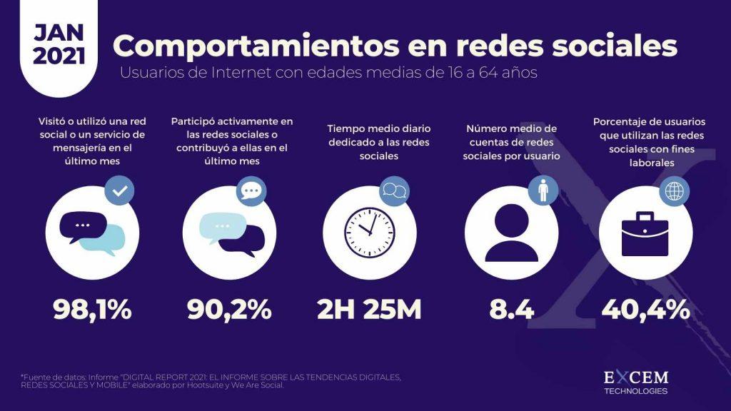 Overview uso social media 2020